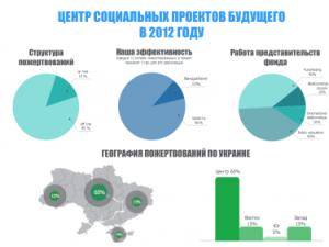 2012 год – отчет о нашей деятельности