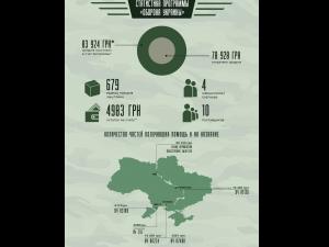 Мы подвели итоги первого месяца работы программы «Оборона Украины»