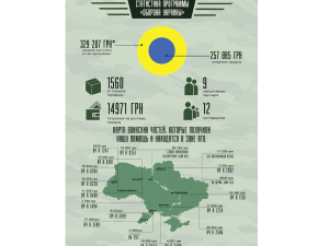 Статистика программы «Оборона Украины»