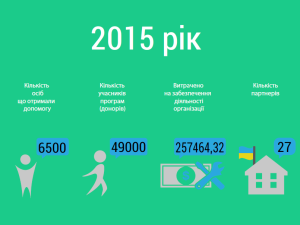Годовой отчет по деятельности за 2015 год