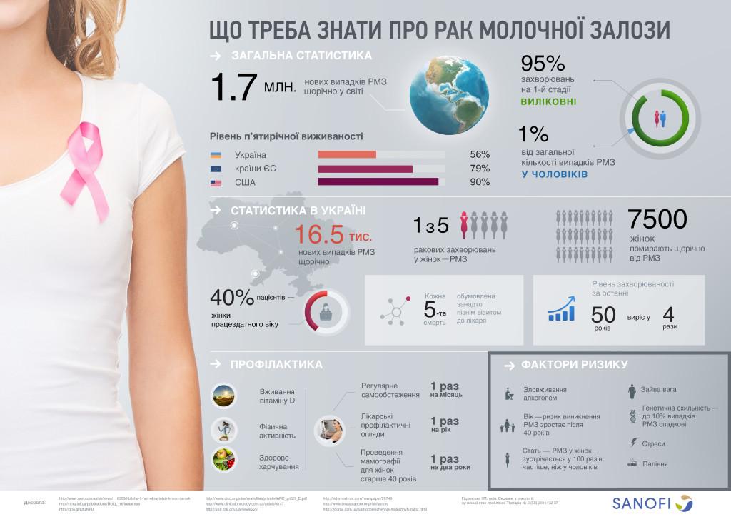 """Инфографика """"Рак молочной железы в Украине"""""""